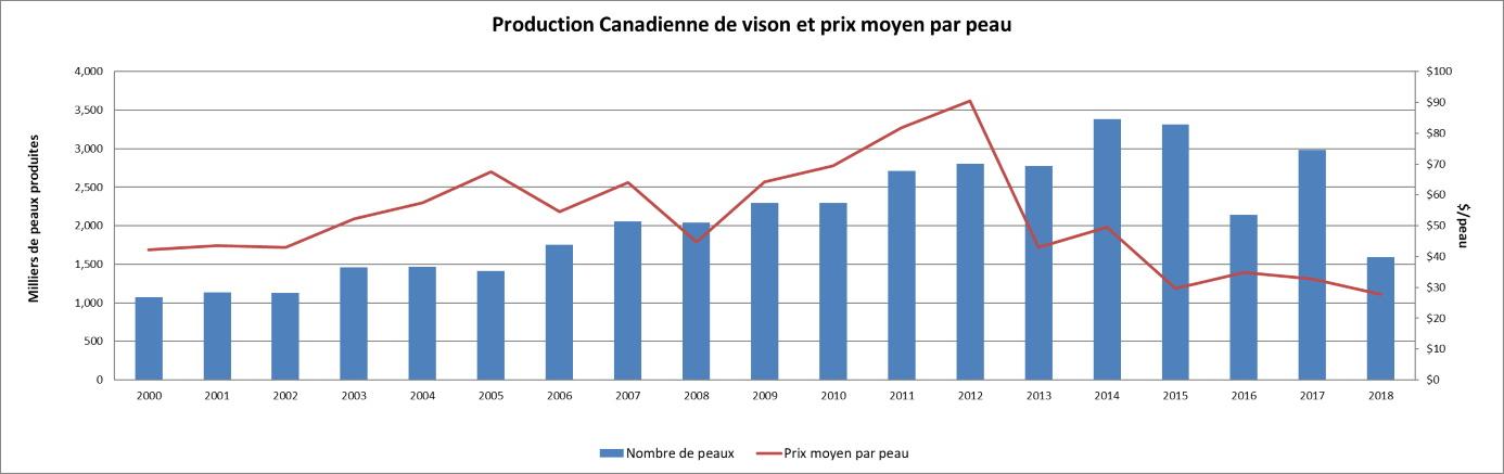 Graph: Production total du vison au Canada et prix moyen par peau tel que démontré dans le tableau ci-dessous