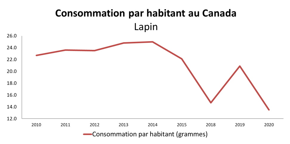 Graph: Value of annual consumption of rabbit in Canada as shown in the table below