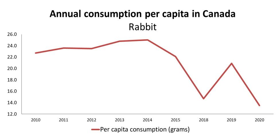 Graph: Valeur de consommation de lapin en grammes par habitant au Canada, démontré dans le tableau ci-dessous