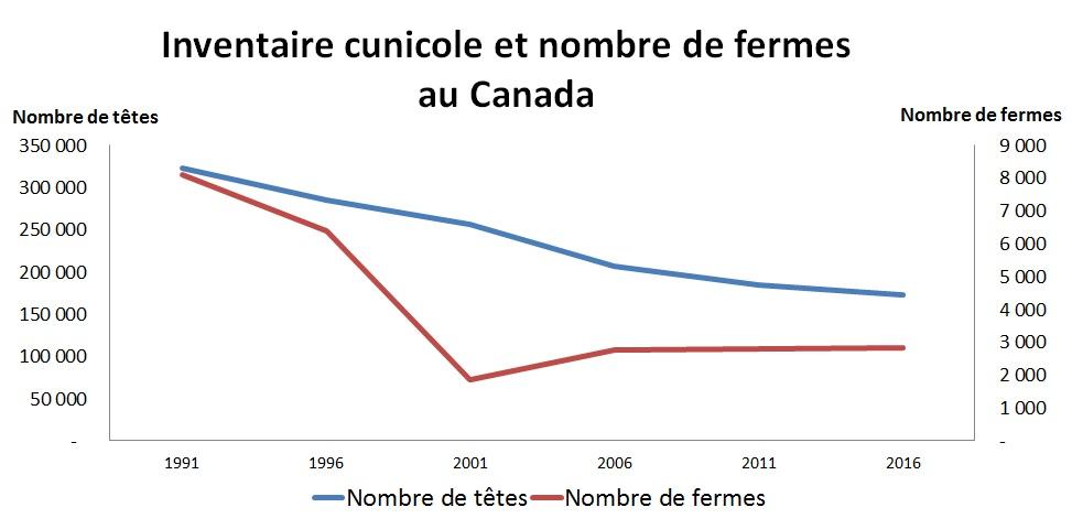 Graph: Valeur d'inventaire cunicole et nombre de fermes au Canada démontré dans les tableaux ci-dessous