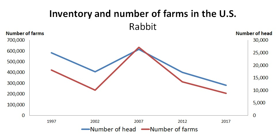 Graph: Value of rabbit inventories and number of farms in the United States as shown in the table below