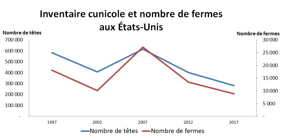Graph: Valeur d'inventaire cuniculicole et nombre de fermes aux États-Unis démontré dans le tableau ci-dessous