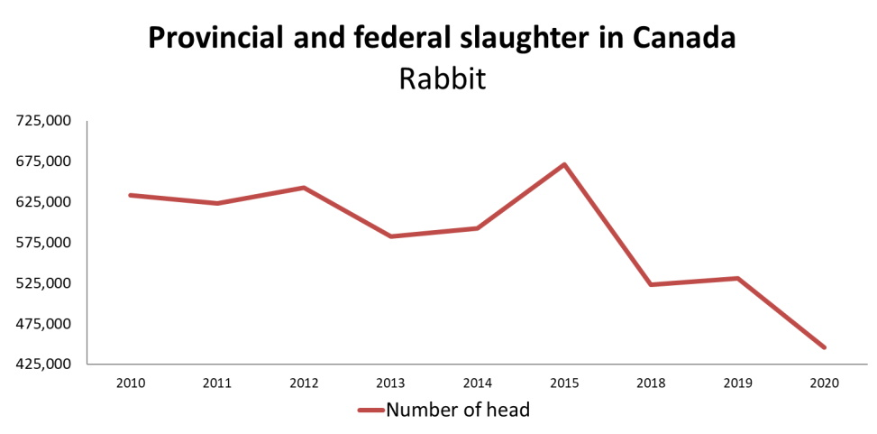 Graph: Value of rabbit slaughter in Canada as shown in the table below