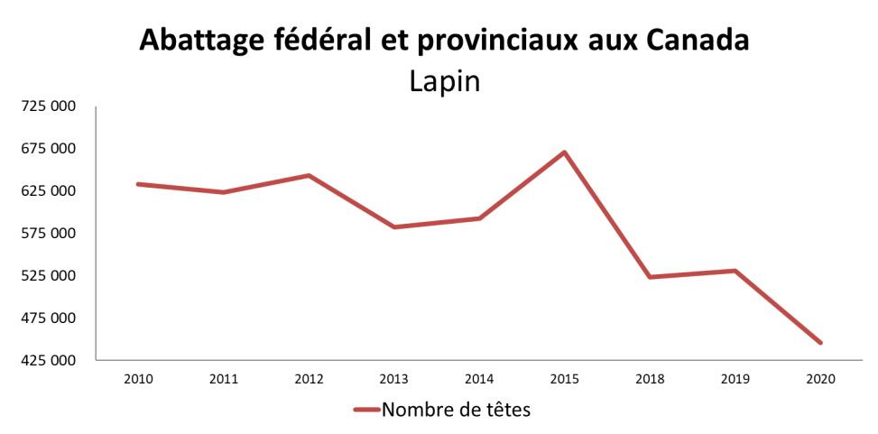 Graph: Valeur d'abattage dans les établissements canadiens inspectés par les gouvernements fédéral et provinciaux, démontré dans le tableau ci-dessous