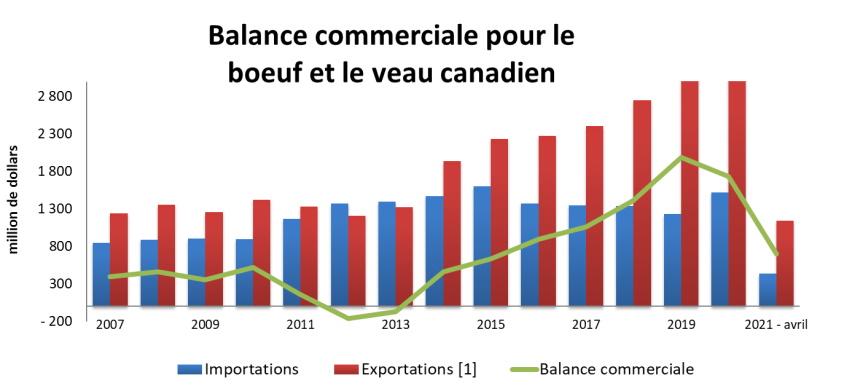Graphique: Balance commerciale pour le boeuf et le veau canadien