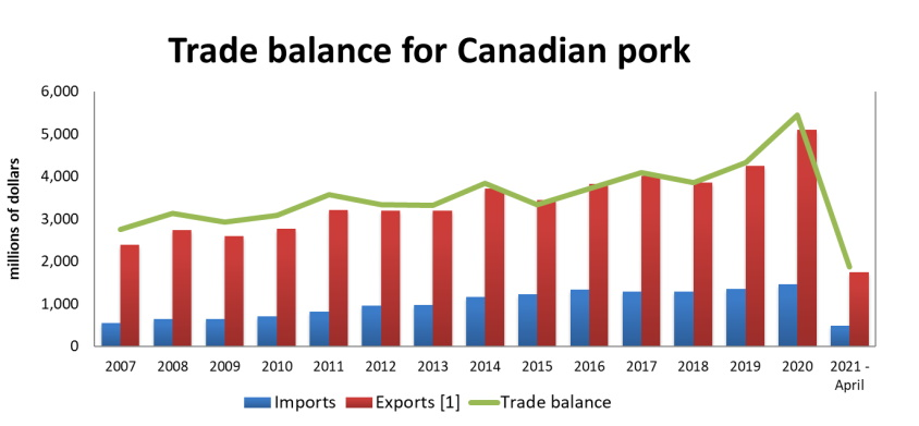 Graph: Value of the trade balance for Canadian pork