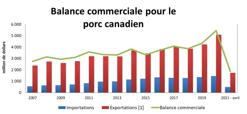 Graphique: Balance commerciale pour le porc canadien