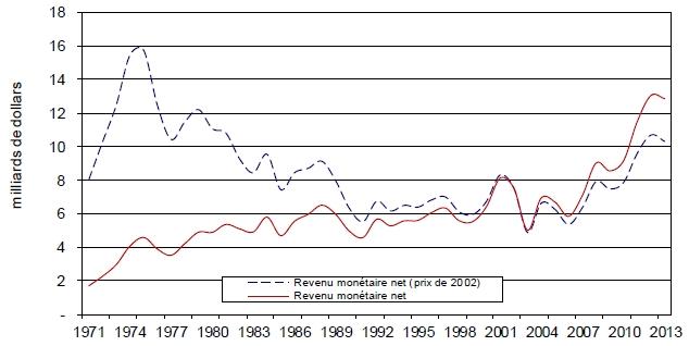 Figure 1 : Revenu monétaire (global) de 1971 à 2013. La description de cette image suit.