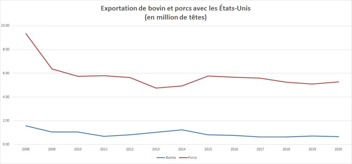 Graphique : Valeur de l'export annuel de bovin et de porcs avec les États-Unis (nombre de tête en million) comme indiqué dans la tableau ci-dessous