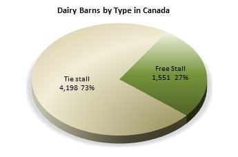 Dairy barns by type in Canada