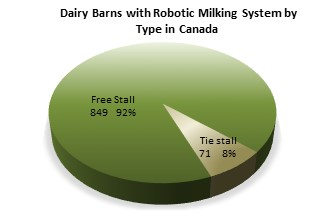 Dairy barns with robotic milking system